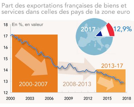 La compétitivité en 2017   la conjoncture s améliore mais la compétitivité  de la France recule encore 04f70aff2e5c