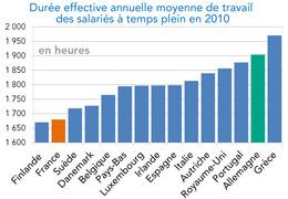 La Duree Du Travail En France Une Des Plus Faibles D Europe