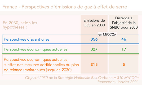 Perspectives GES France 2030 (Rexecode)