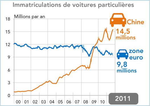 evolution disparate des march s automobiles de la zone euro en 2011. Black Bedroom Furniture Sets. Home Design Ideas