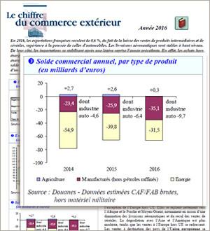 Commerce ext rieur le d ficit commercial fran ais repart for Commerce exterieur gouv fr
