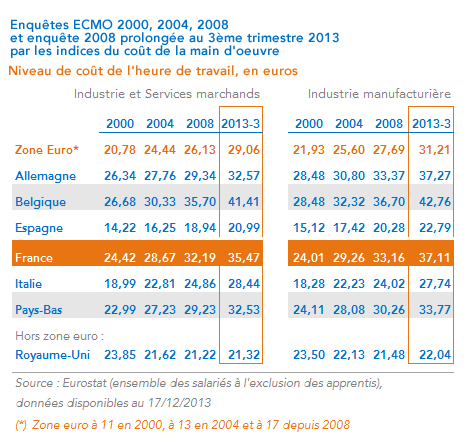 Tableau coûts de la main d'oeuvre 2000-2013 France, zone euro, Royaume-Uni - Calcul Coe-Rexecode 3ème trimestre 2013 - Décembre2013
