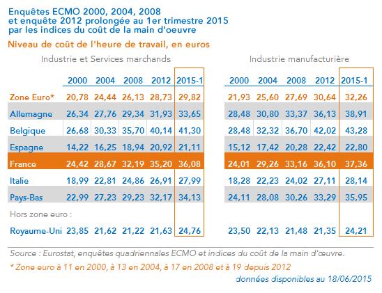 Coûts de la main d'oeuvre 2000-2015 France, Zone euro, Royaume-Uni - Calcul Coe-Rexecode 1er trimestre 2015 (juin 2015)