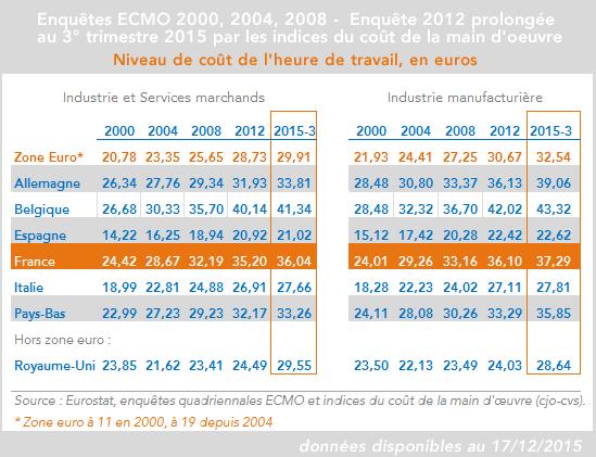 Coûts de la main d'oeuvre 2000-2015 France, Zone euro, Royaume-Uni - Calcul Coe-Rexecode 3° trimestre 2015 (17 dec 2015)