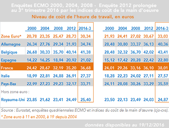 Coûts de la main d'oeuvre 2000-2015 France, Zone euro, Royaume-Uni - Calcul Coe-Rexecode 2e trimestre 2016 (sept 2016)