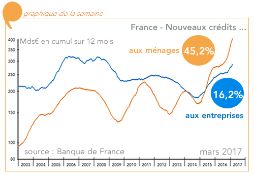 France credit (graphique)