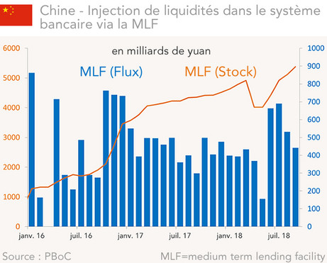 Chine : injection de liquidités via la MLF