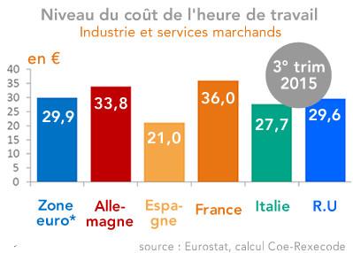 La Hausse Du Cout Salarial Horaire Ralentit En France