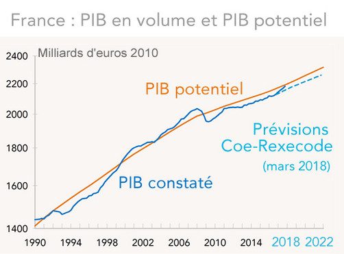 France : PIB en volume et PIB potentiel 1990-2022 (graphique)