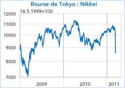 Bourse de Tokyo indice NIKKEY 2011 (graphique)