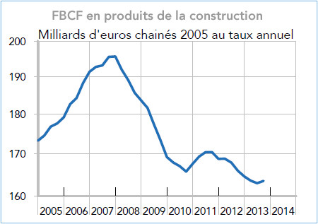 A quand le redressement de l investissement en for Analyse de sol construction