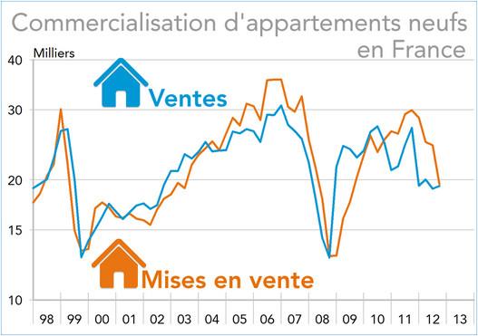 investir dans l'immobilier france