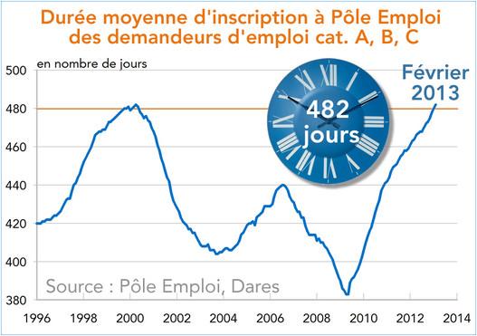 482 Jours En Fevrier 2013 La Duree D Inscription Au Chomage S