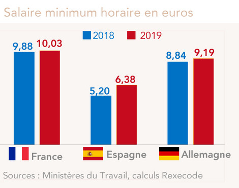 Salaire minimum en euro