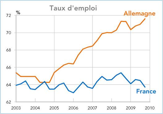 Le Taux D Emploi A Fortement Augmente En Allemagne Pas En France