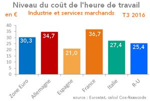 Niveau du coût de l'heure de travail Industrie et services marchands
