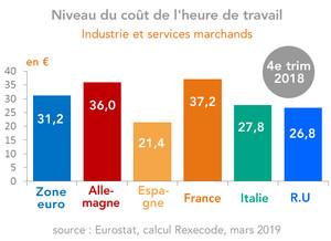 Indicateurs Du Cout De L Heure De Travail En Europe