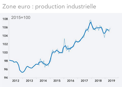 Zone euro : production industrielle