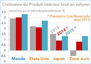 Croissance du PIB en volume 2013-2015 (Monde, Japon, Etats-Unis, Zone euro) graphique