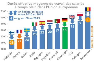 La Duree Effective Annuelle Du Travail En France Et En Europe En 2013
