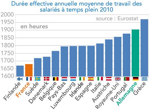 La Duree Effective Du Travail En France Est Une Des Plus Faibles D